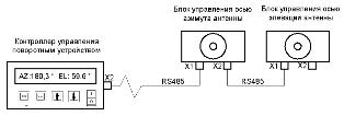 Структурная схема системы управления поворотным устройством